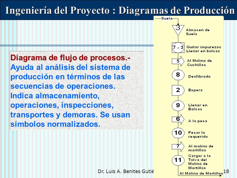 Dr. Luis A. Benites Gutiérrez18 Ingeniería del Proyecto : Diagramas de Producción Ingeniería del Proyecto : Diagramas de Producción Diagrama de flujo