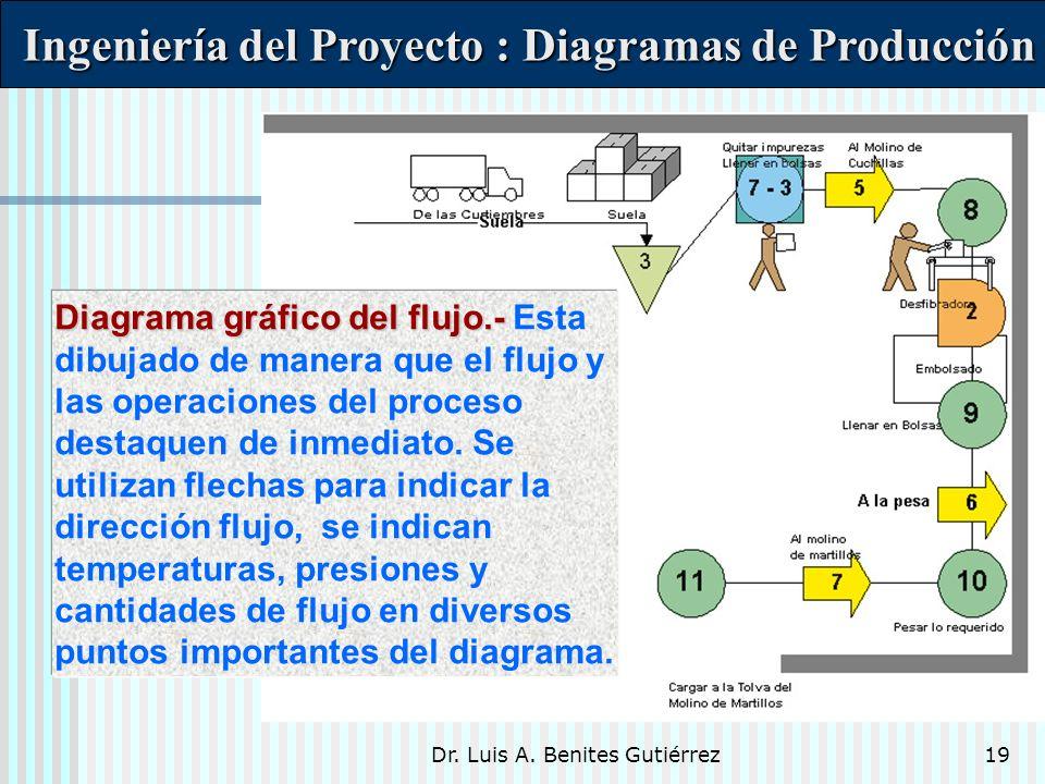Dr. Luis A. Benites Gutiérrez19 Diagrama gráfico del flujo.- Diagrama gráfico del flujo.- Esta dibujado de manera que el flujo y las operaciones del p