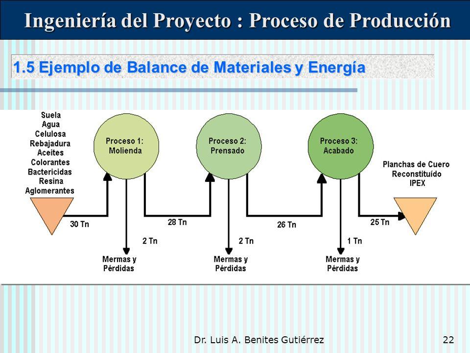 Dr. Luis A. Benites Gutiérrez22 Ingeniería del Proyecto : Proceso de Producción Ingeniería del Proyecto : Proceso de Producción 1.5 Ejemplo de Balance