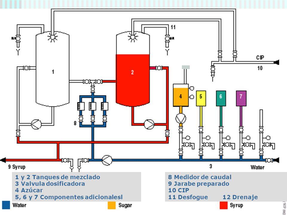 Dr. Luis A. Benites Gutiérrez28 1 y 2 Tanques de mezclado 3 Valvula dosificadora 4 Azúcar 5, 6 y 7 Componentes adicionalesl 8 Medidor de caudal 9 Jara