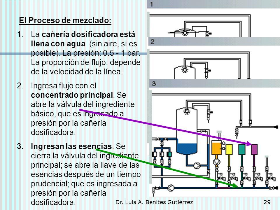 Dr. Luis A. Benites Gutiérrez29 El Proceso de mezclado: 1.La cañería dosificadora está llena con agua (sin aire, si es posible). La presión: 0.5 - 1 b