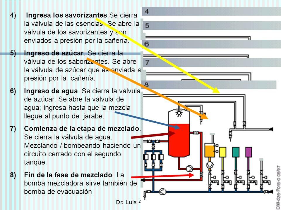 Dr. Luis A. Benites Gutiérrez30 4) Ingresa los savorizantes.Se cierra la válvula de las esencias. Se abre la válvula de los savorizantes y son enviado