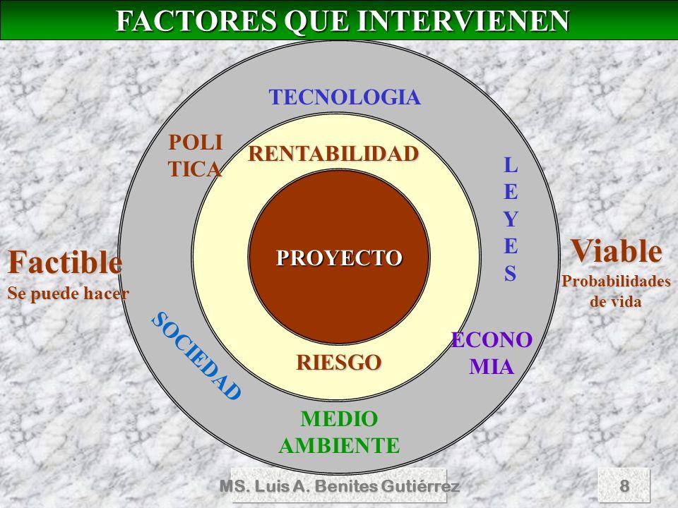 MS. Luis A. Benites Gutiérrez8 FACTORES QUE INTERVIENEN FACTORES QUE INTERVIENEN PROYECTO RIESGO TECNOLOGIA LEYESLEYESLEYESLEYES MEDIOAMBIENTE POLI TI