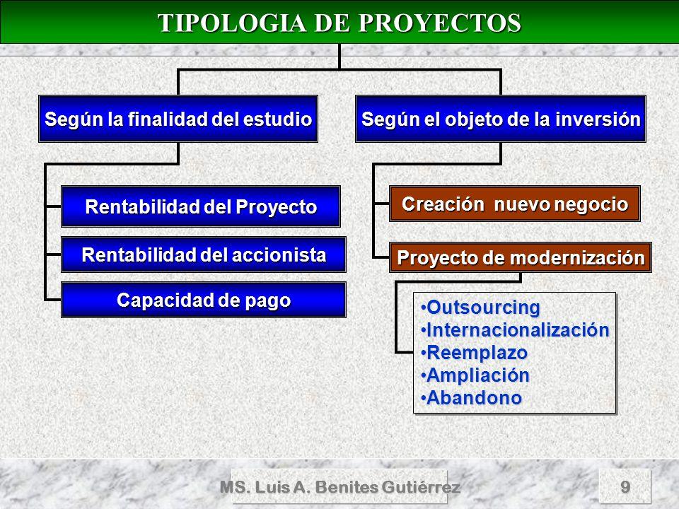 MS. Luis A. Benites Gutiérrez9 TIPOLOGIA DE PROYECTOS TIPOLOGIA DE PROYECTOS Según la finalidad del estudio Según el objeto de la inversión Rentabilid