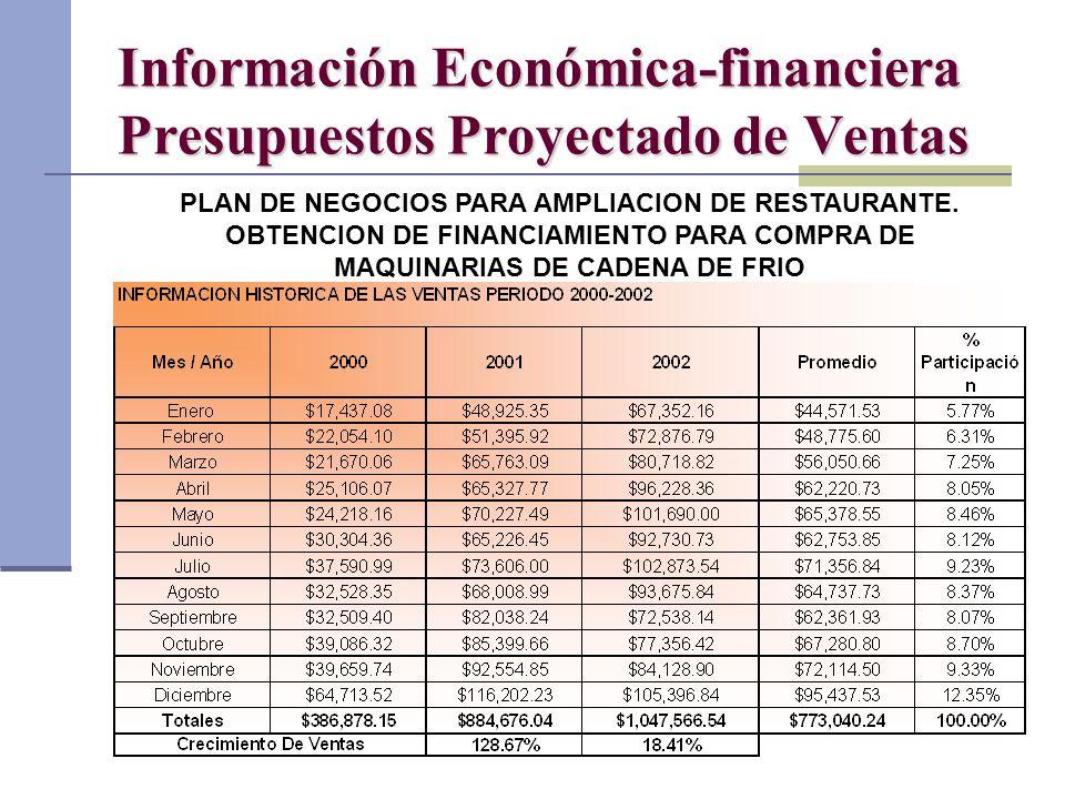 Dr. Luis A. Benites Gutiérrez Información Económica-financiera Presupuestos Proyectado de Ventas PLAN DE NEGOCIOS PARA AMPLIACION DE RESTAURANTE. OBTE