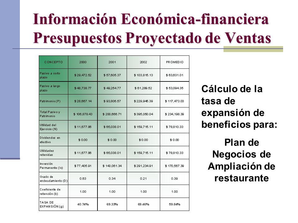 Dr. Luis A. Benites Gutiérrez Información Económica-financiera Presupuestos Proyectado de Ventas Cálculo de la tasa de expansión de beneficios para: P