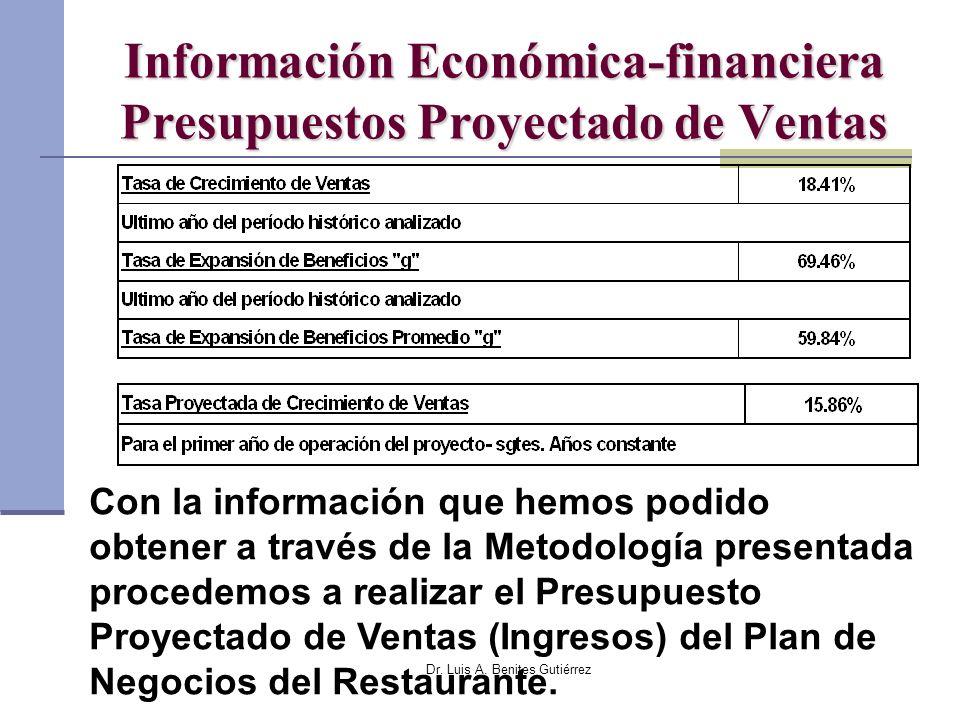 Dr. Luis A. Benites Gutiérrez Información Económica-financiera Presupuestos Proyectado de Ventas Con la información que hemos podido obtener a través