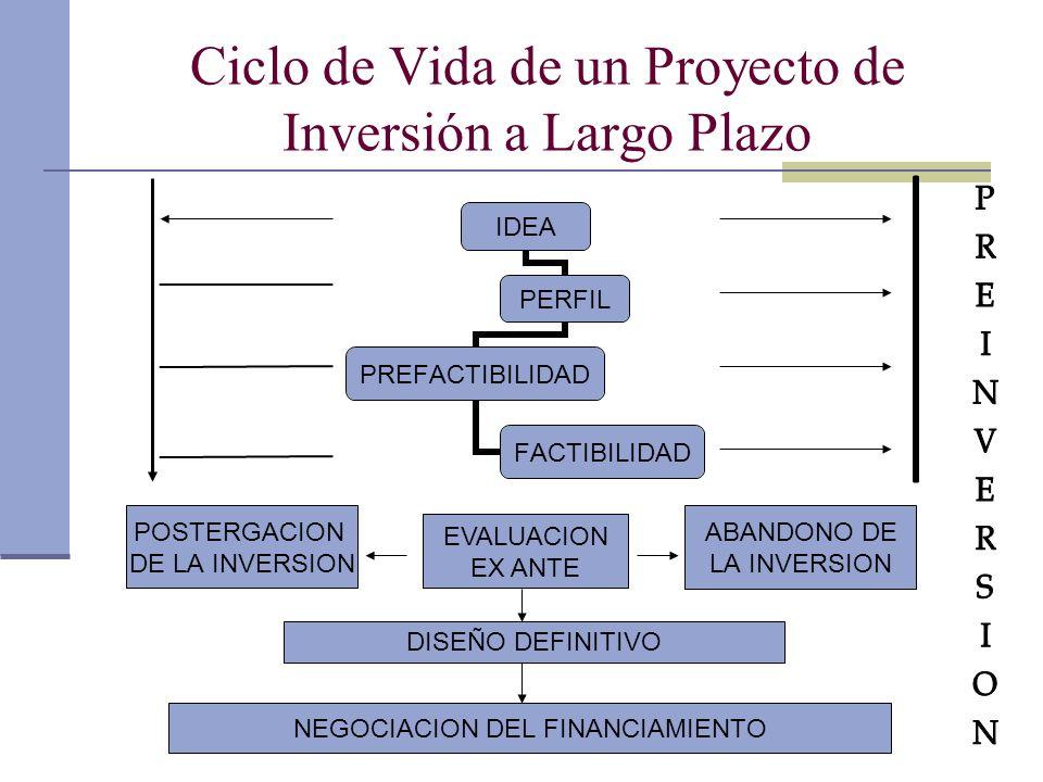 Dr. Luis A. Benites Gutiérrez Ciclo de Vida de un Proyecto de Inversión a Largo Plazo POSTERGACION DE LA INVERSION ABANDONO DE LA INVERSION EVALUACION
