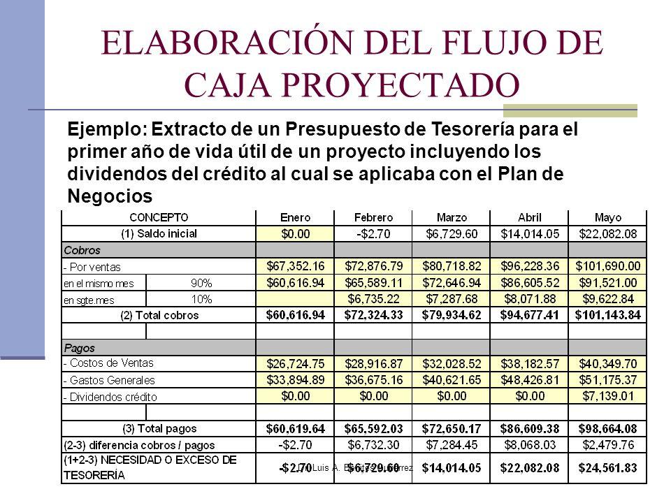 Dr. Luis A. Benites Gutiérrez ELABORACIÓN DEL FLUJO DE CAJA PROYECTADO Ejemplo: Extracto de un Presupuesto de Tesorería para el primer año de vida úti