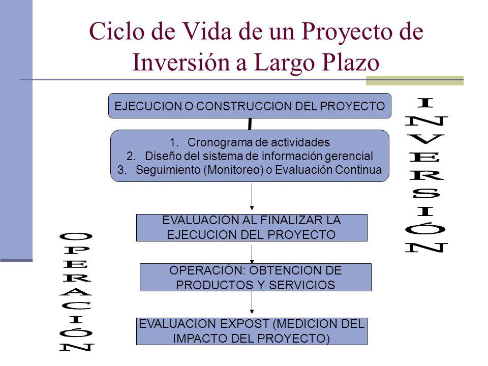 Dr. Luis A. Benites Gutiérrez Ciclo de Vida de un Proyecto de Inversión a Largo Plazo OPERACIÓN: OBTENCION DE PRODUCTOS Y SERVICIOS EVALUACION AL FINA