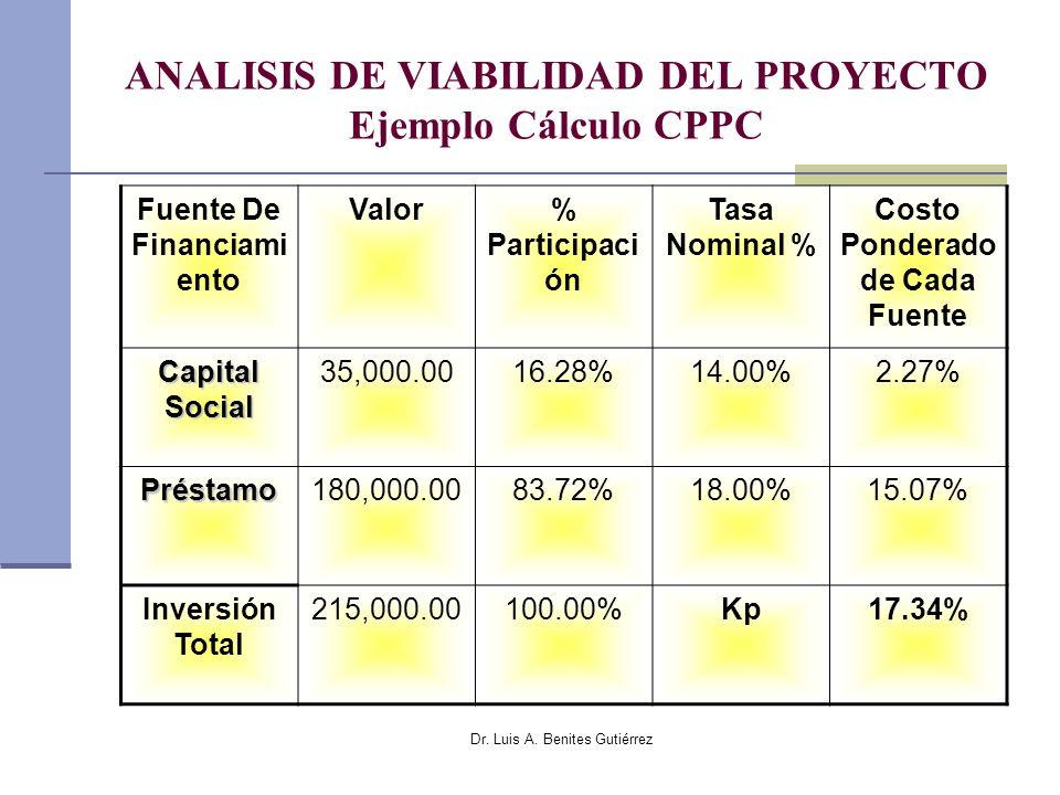 Dr. Luis A. Benites Gutiérrez ANALISIS DE VIABILIDAD DEL PROYECTO Ejemplo Cálculo CPPC Fuente De Financiami ento Valor% Participaci ón Tasa Nominal %