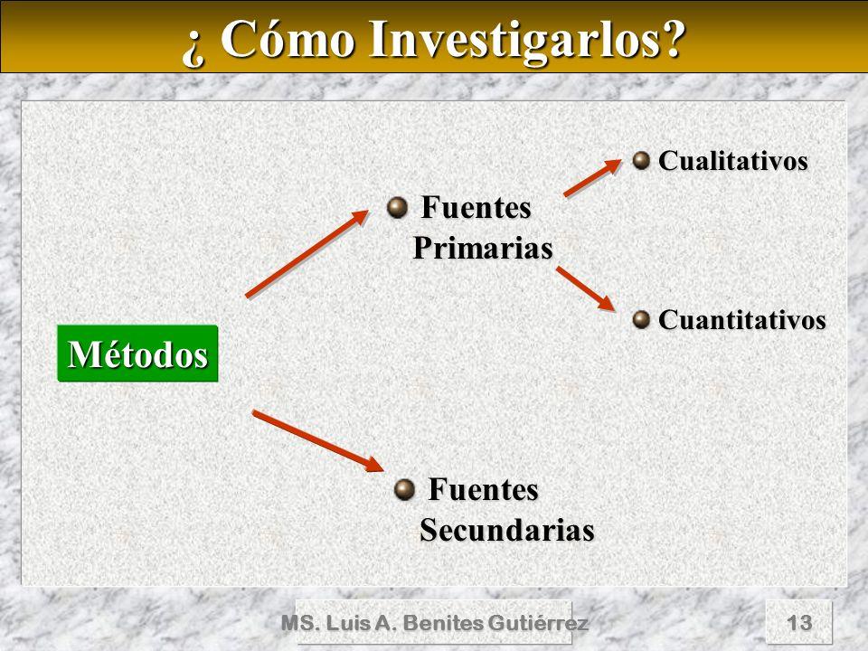 MS. Luis A. Benites Gutiérrez13 ¿ Cómo Investigarlos? Métodos Fuentes Primarias Fuentes Primarias Fuentes Secundarias Fuentes Secundarias Cualitativos