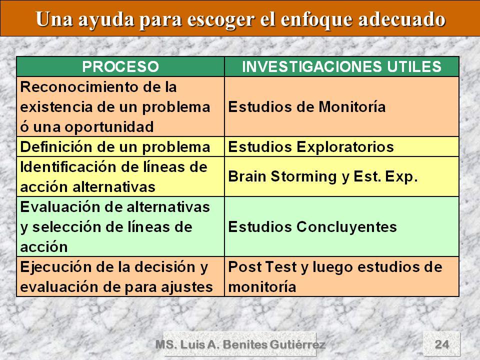MS. Luis A. Benites Gutiérrez24 Una ayuda para escoger el enfoque adecuado
