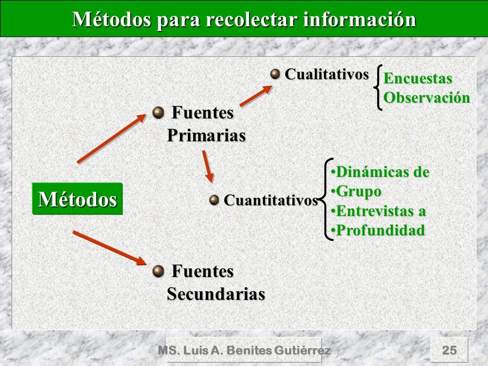 MS. Luis A. Benites Gutiérrez25 Métodos Fuentes Primarias Fuentes Primarias Fuentes Secundarias Fuentes Secundarias Cualitativos Cuantitativos Métodos
