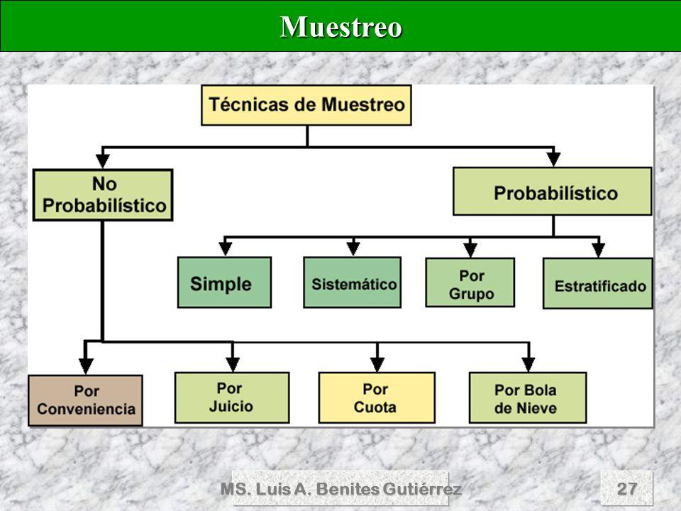 MS. Luis A. Benites Gutiérrez27 Muestreo