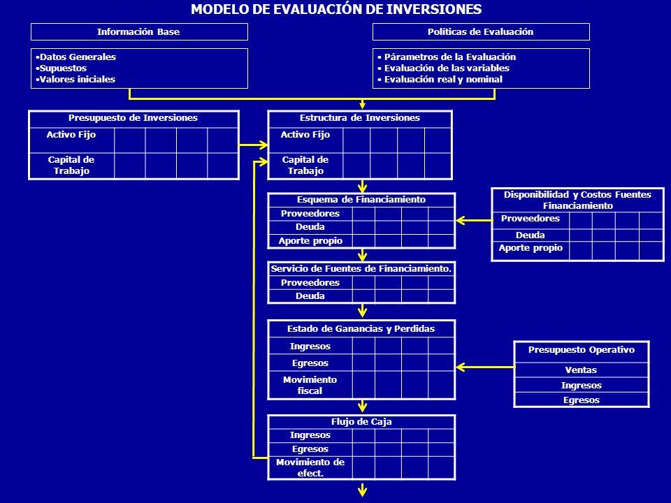 Flujo de Fondos Beneficios - Costos F.F Económico Balance Histórico Activo Pasivo Patrimonio Flujo de Fondos Fuentes de servicio FF.