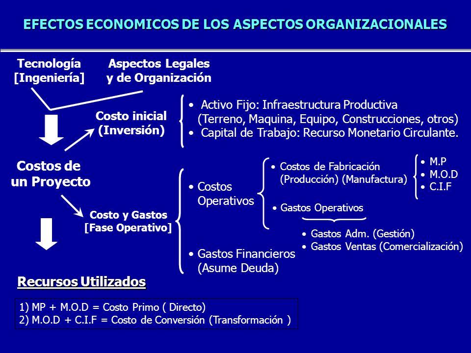 INVERSION TOTAL DE UN PROYECTO Costo Inicial = Valor de los Recursos Utilizados en la Ejecución del Proyecto.