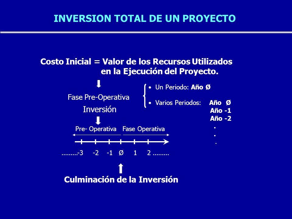 INVERSION TOTAL DE UN PROYECTO 1) Activo Fijo : Infraestructura Productiva [Inversión en Elementos, Base para Producción] - Terreno - Maq.