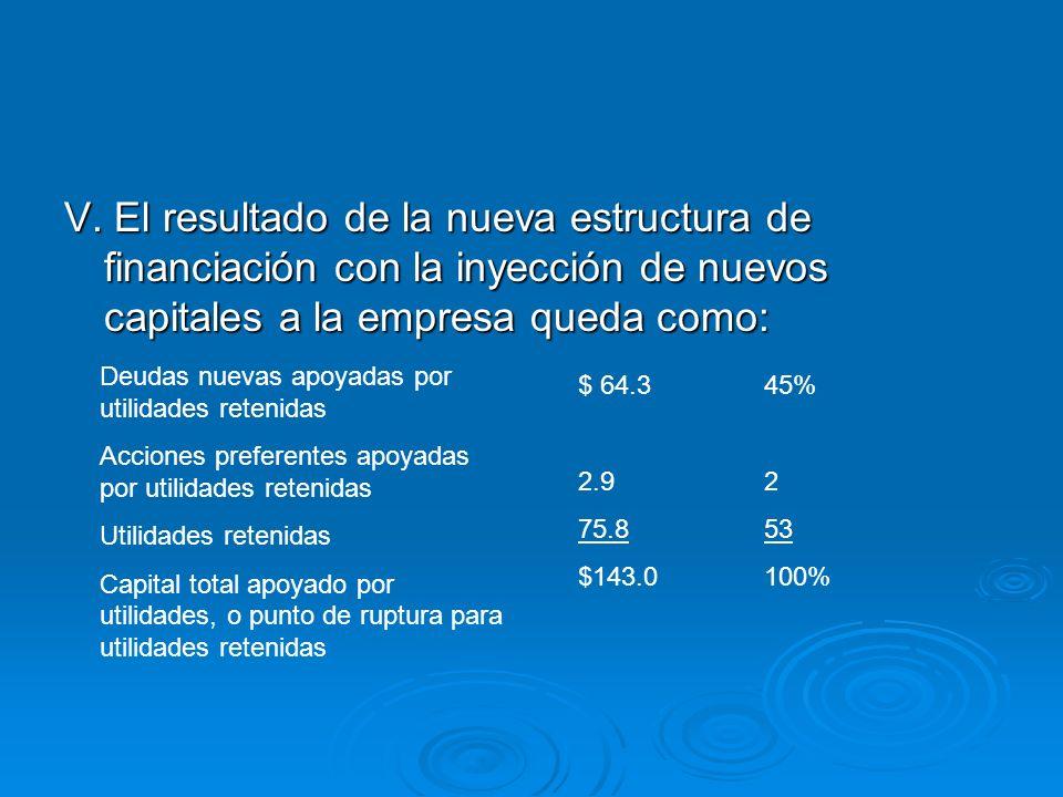 V. El resultado de la nueva estructura de financiación con la inyección de nuevos capitales a la empresa queda como: Deudas nuevas apoyadas por utilid