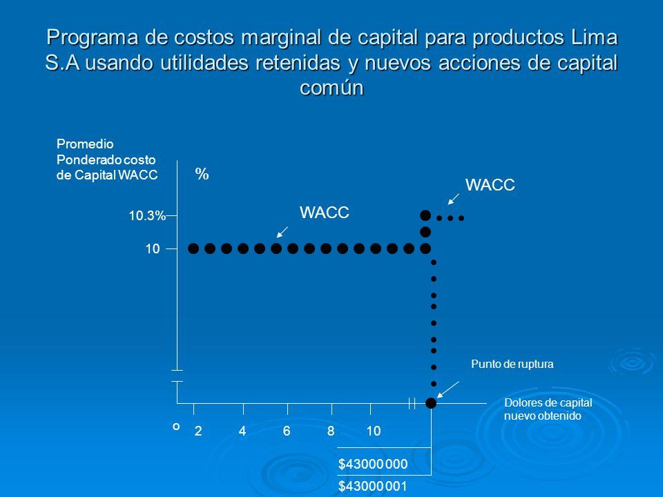 Programa de costos marginal de capital para productos Lima S.A usando utilidades retenidas y nuevos acciones de capital común Promedio Ponderado costo