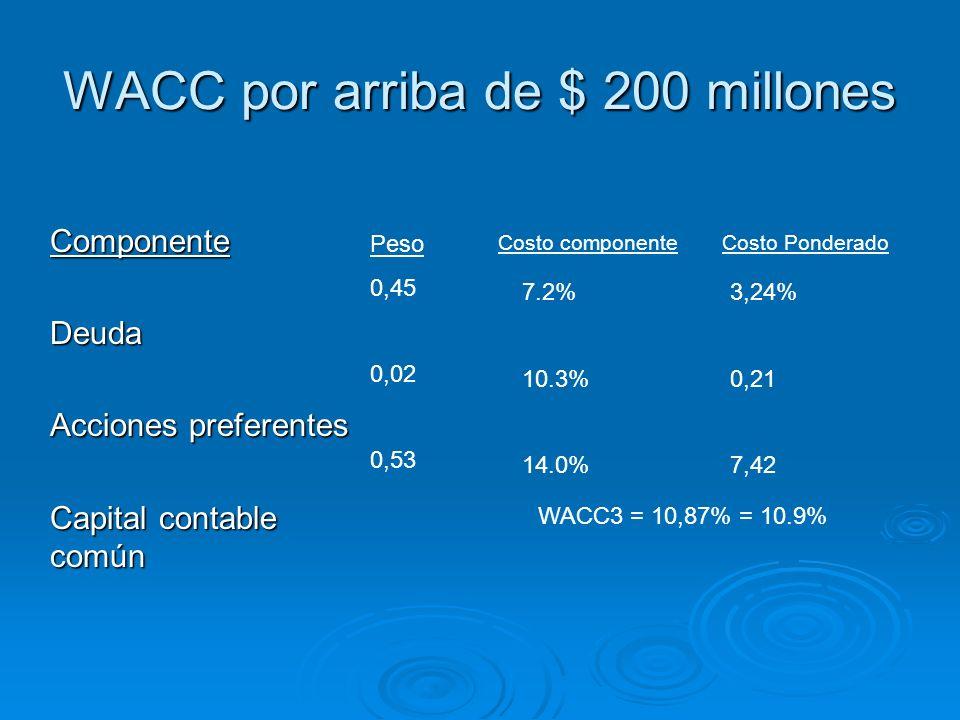 WACC por arriba de $ 200 millones ComponenteDeuda Acciones preferentes Capital contable común Peso 0,45 0,02 0,53 Costo componente 7.2% 10.3% 14.0% Co