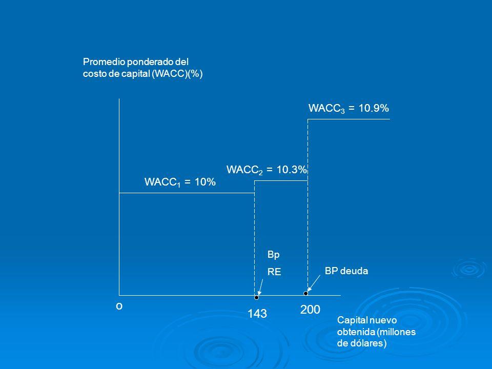 WACC 1 = 10% Bp RE BP deuda WACC 2 = 10.3% WACC 3 = 10.9% Promedio ponderado del costo de capital (WACC)(%) o 143 200 Capital nuevo obtenida (millones