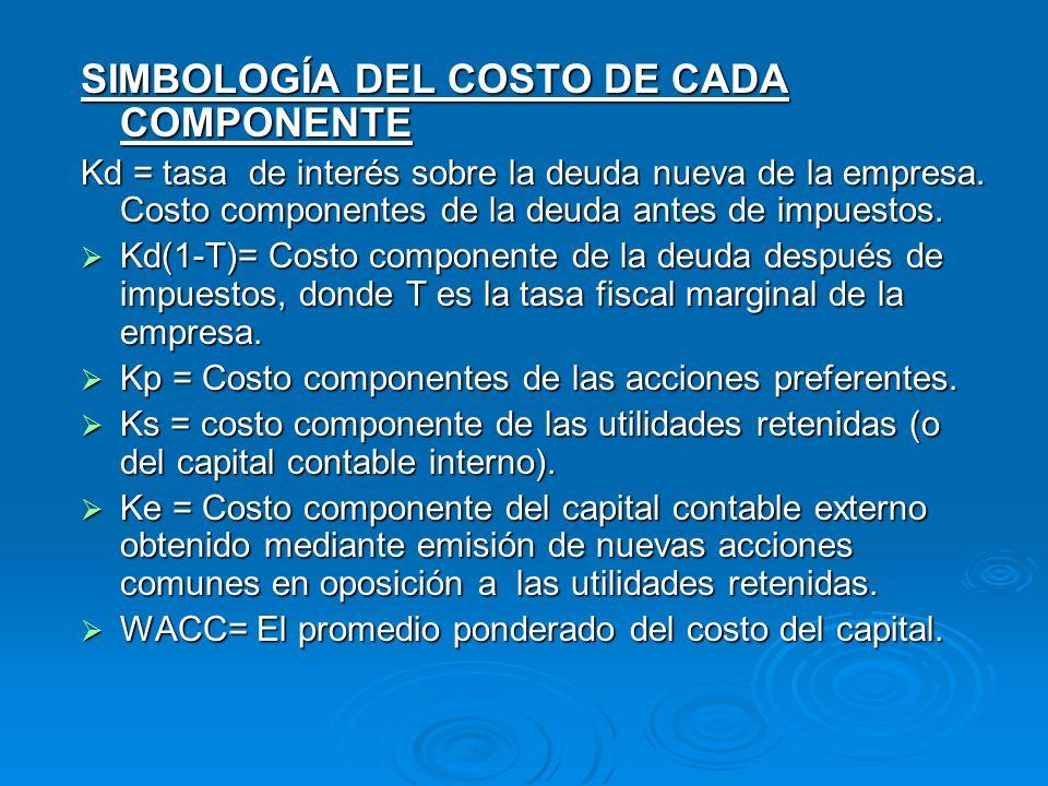 SIMBOLOGÍA DEL COSTO DE CADA COMPONENTE Kd = tasa de interés sobre la deuda nueva de la empresa. Costo componentes de la deuda antes de impuestos. Kd(