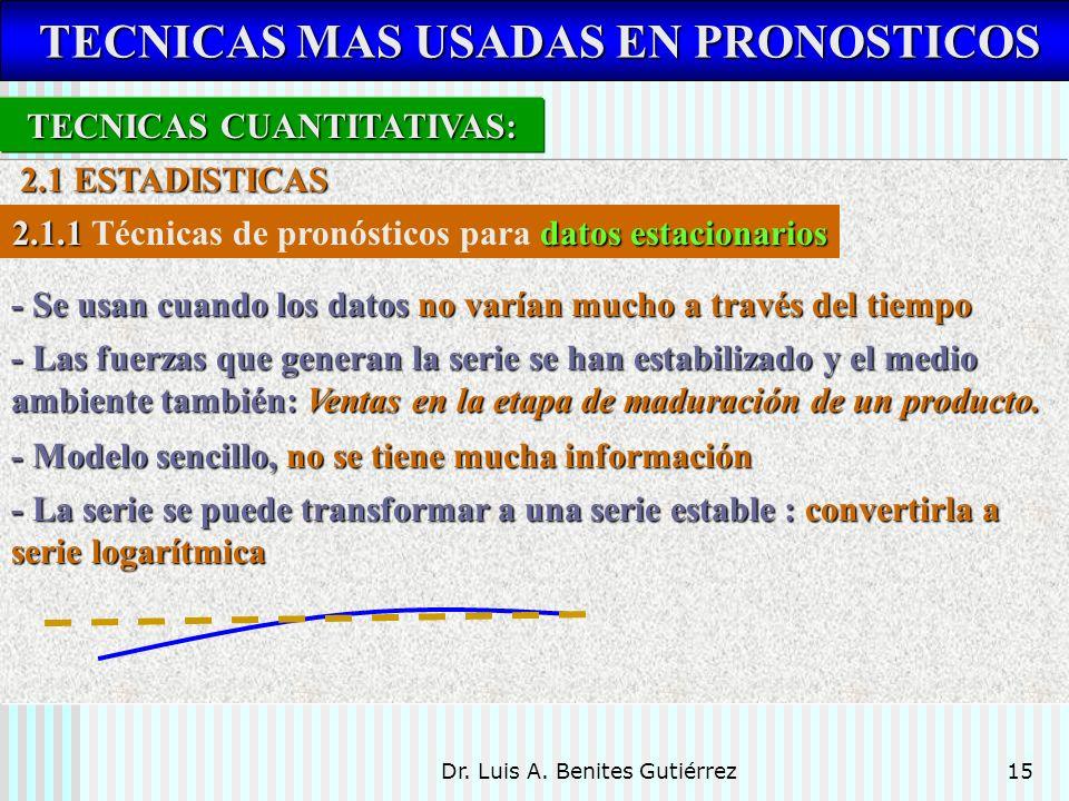 Dr. Luis A. Benites Gutiérrez15 TECNICAS MAS USADAS EN PRONOSTICOS TECNICAS MAS USADAS EN PRONOSTICOS TECNICAS CUANTITATIVAS: 2.1 ESTADISTICAS 2.1 EST