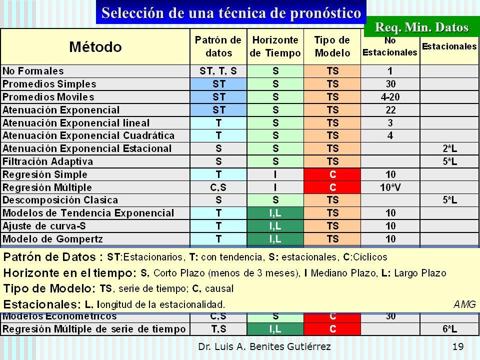 Dr. Luis A. Benites Gutiérrez19 Req. Min. Datos Selección de una técnica de pronóstico