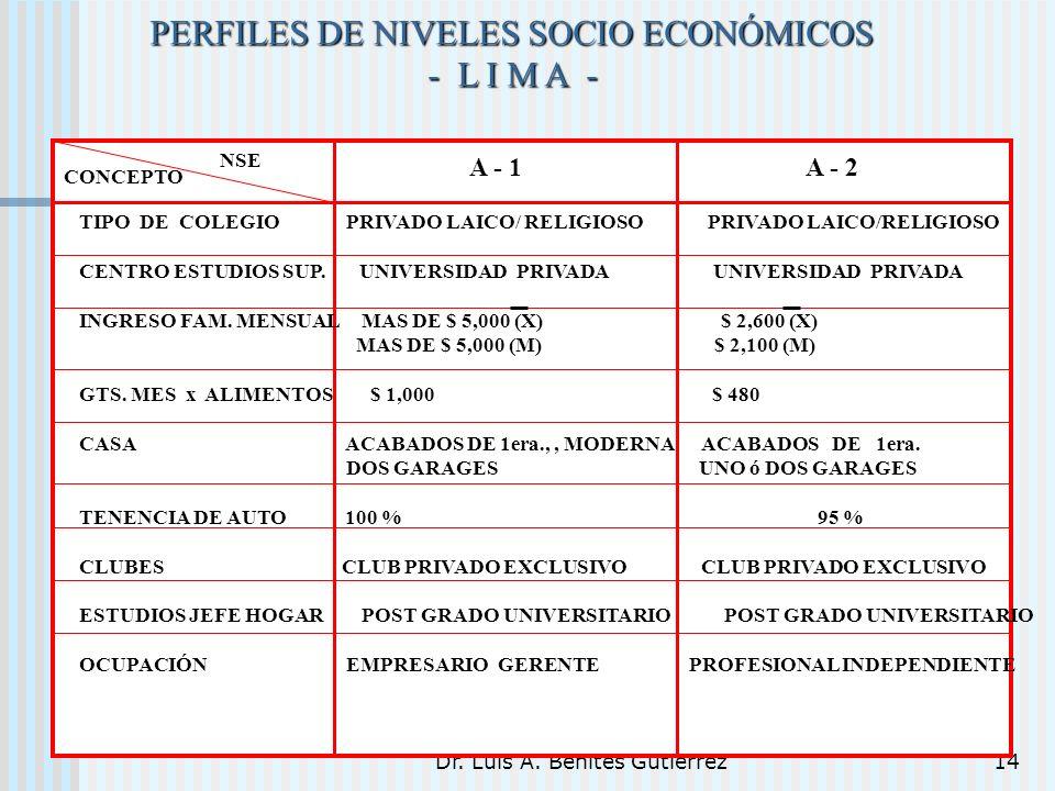 Dr. Luis A. Benites Gutiérrez14 PERFILES DE NIVELES SOCIO ECONÓMICOS - L I M A - TIPO DE COLEGIO PRIVADO LAICO/ RELIGIOSO PRIVADO LAICO/RELIGIOSO CENT