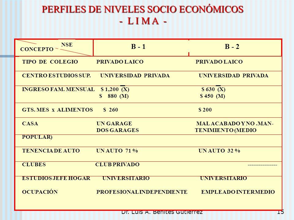 Dr. Luis A. Benites Gutiérrez15 PERFILES DE NIVELES SOCIO ECONÓMICOS - L I M A - TIPO DE COLEGIO PRIVADO LAICO PRIVADO LAICO CENTRO ESTUDIOS SUP. UNIV