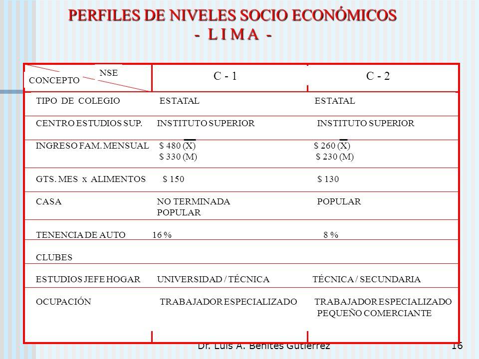 Dr. Luis A. Benites Gutiérrez16 PERFILES DE NIVELES SOCIO ECONÓMICOS - L I M A - TIPO DE COLEGIO ESTATAL ESTATAL CENTRO ESTUDIOS SUP. INSTITUTO SUPERI
