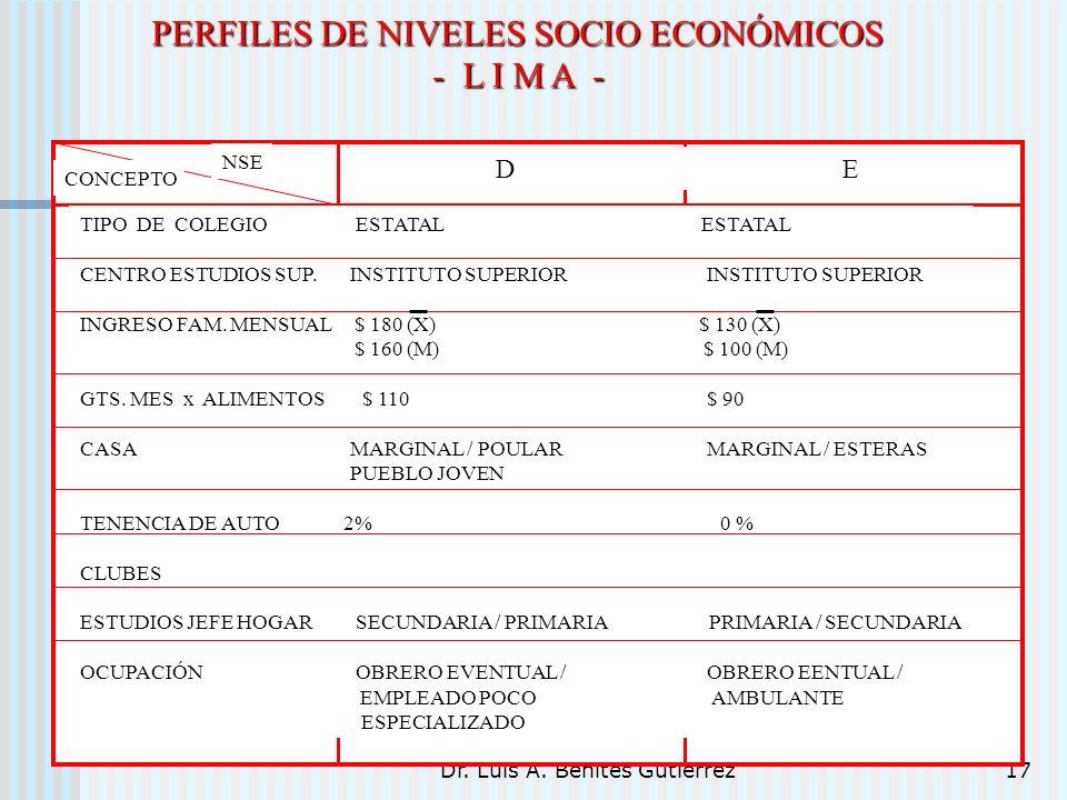 Dr. Luis A. Benites Gutiérrez17 PERFILES DE NIVELES SOCIO ECONÓMICOS - L I M A - TIPO DE COLEGIO ESTATAL ESTATAL CENTRO ESTUDIOS SUP. INSTITUTO SUPERI