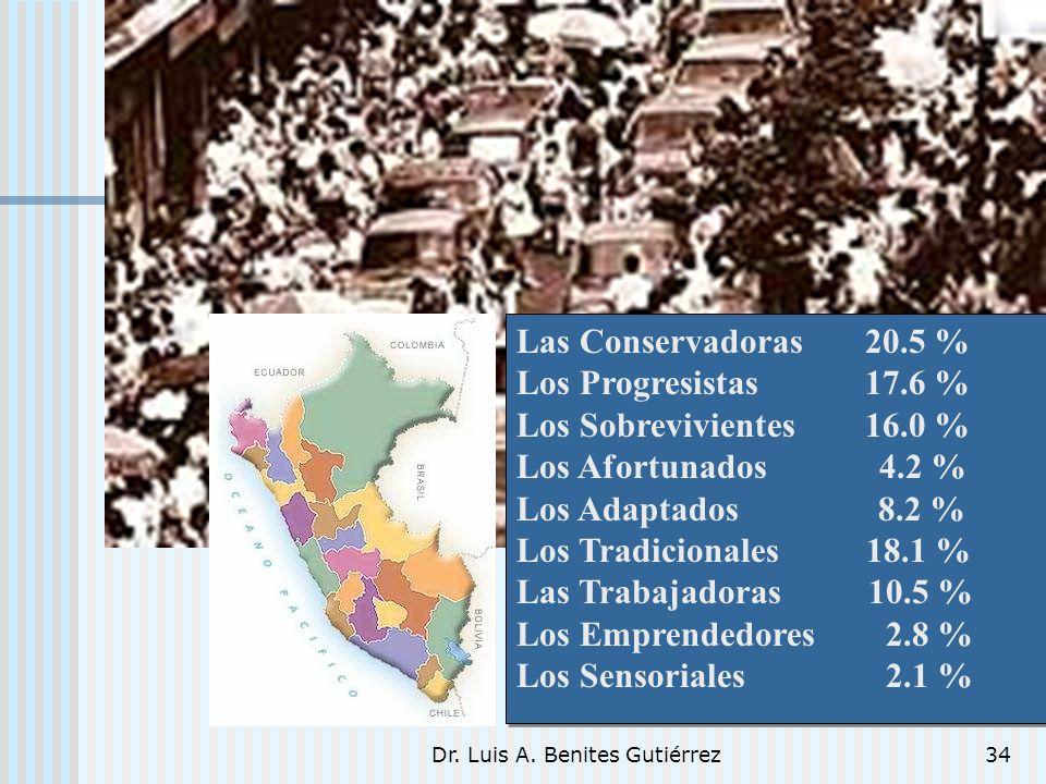 Dr. Luis A. Benites Gutiérrez34 Las Conservadoras 20.5 % Los Progresistas 17.6 % Los Sobrevivientes 16.0 % Los Afortunados 4.2 % Los Adaptados 8.2 % L
