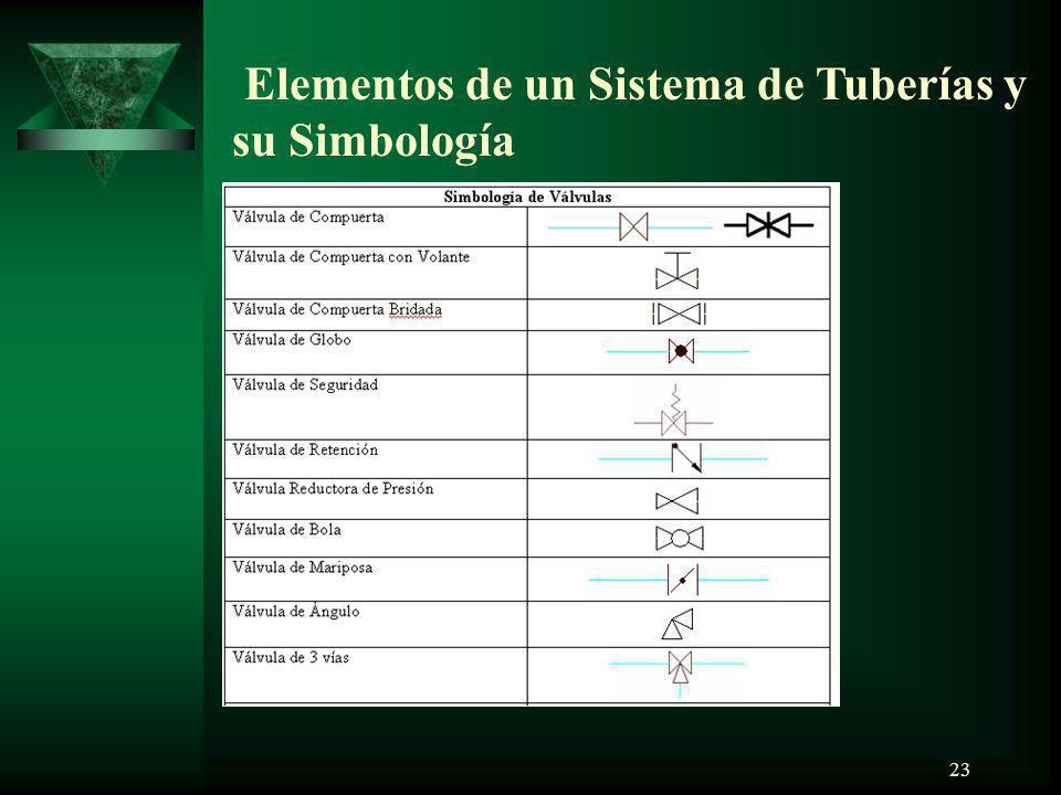 23 Elementos de un Sistema de Tuberías y su Simbología