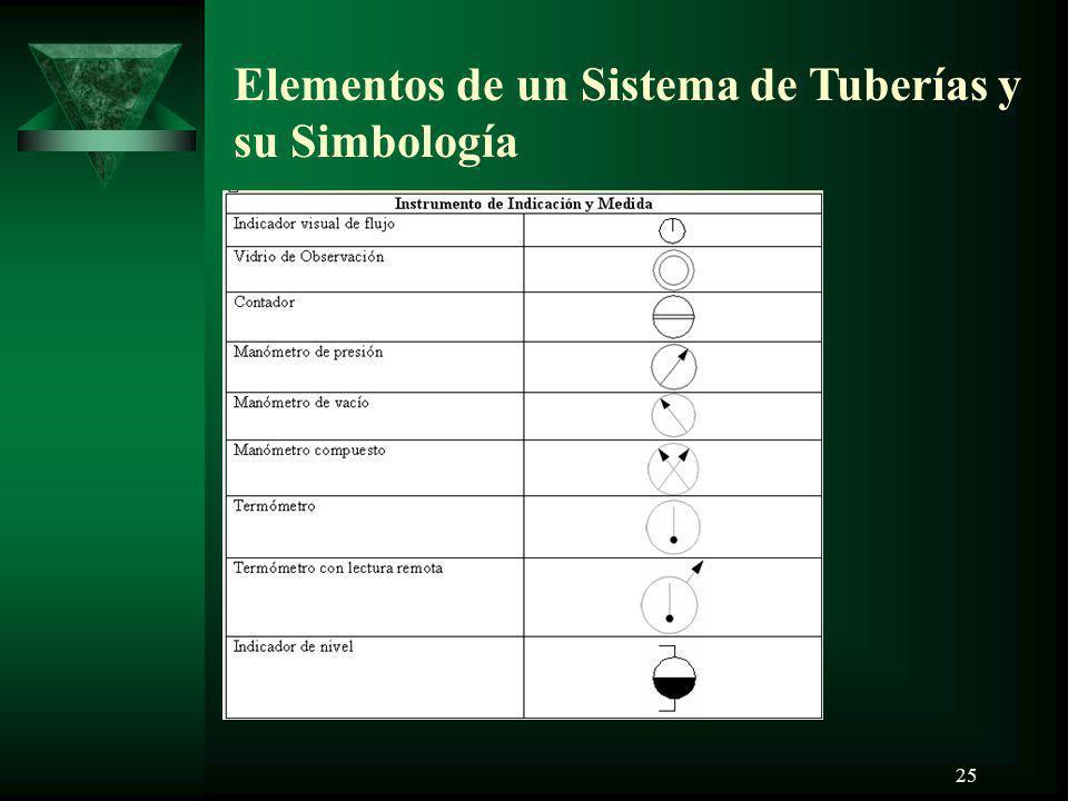 25 Elementos de un Sistema de Tuberías y su Simbología