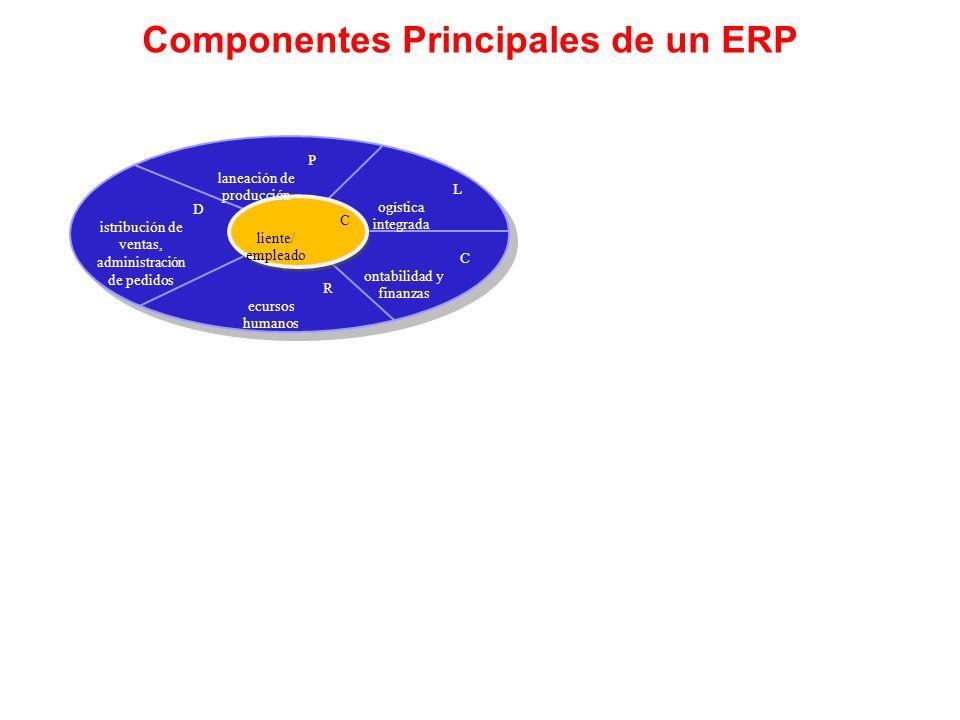 Componentes Principales de un ERP C liente/ empleado P laneaci ó n de producci ó n L og í stica integrada C ontabilidad y finanzas R ecursos humanos D