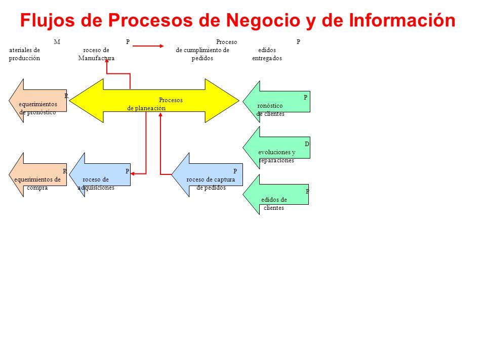 Flujos de Procesos de Negocio y de Información M ateriales de producci ó n P roceso de Manufactura Proceso de cumplimiento de pedidos P edidos entrega