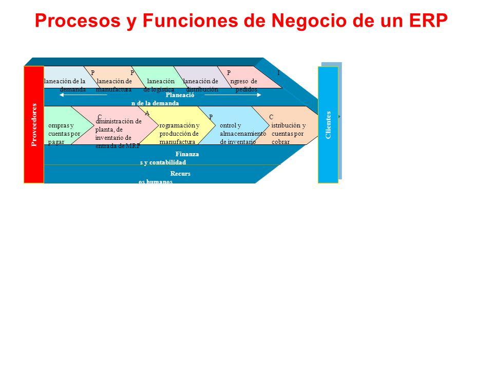 Procesos y Funciones de Negocio de un ERP P laneaci ó n de la demanda P laneaci ó n de manufactura P laneaci ó n de log í stica P laneaci ó n de distr
