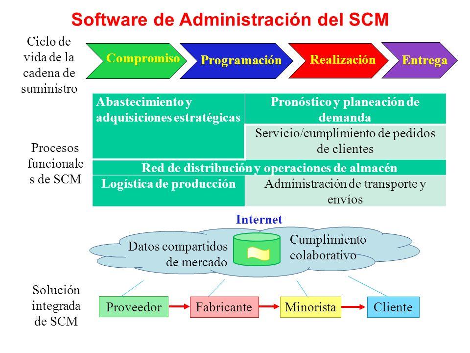 Software de Administración del SCM Abastecimiento y adquisiciones estratégicas Pronóstico y planeación de demanda Servicio/cumplimiento de pedidos de