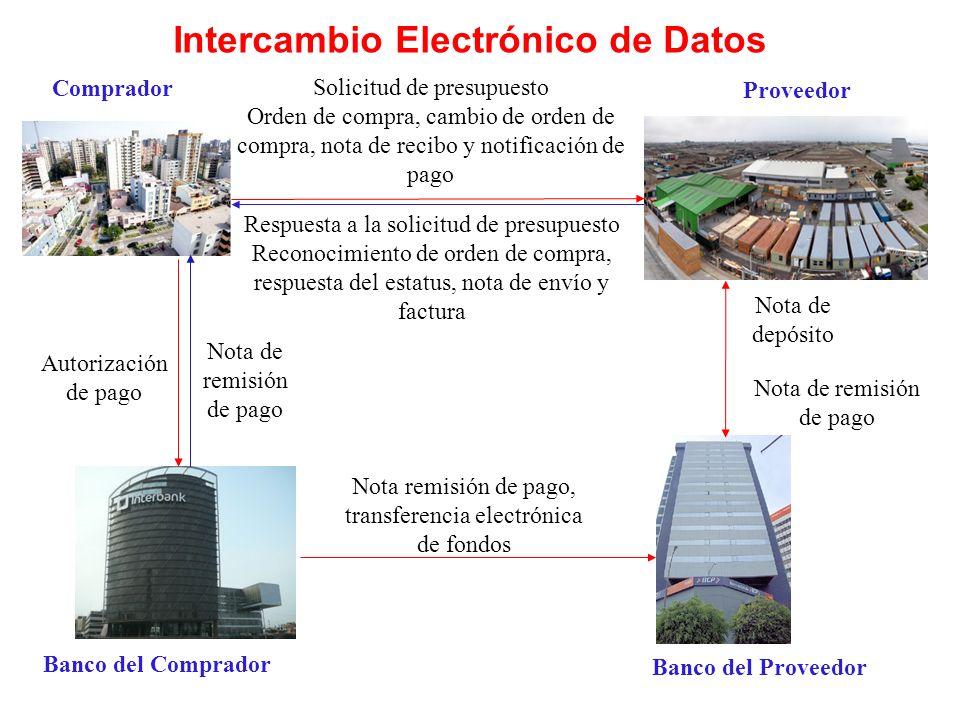 Intercambio Electrónico de Datos Comprador Proveedor Banco del Comprador Banco del Proveedor Solicitud de presupuesto Orden de compra, cambio de orden