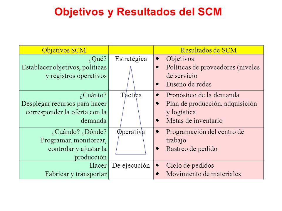 Objetivos y Resultados del SCM Objetivos SCM Resultados de SCM ¿Qué? Establecer objetivos, políticas y registros operativos Estratégica Objetivos Polí