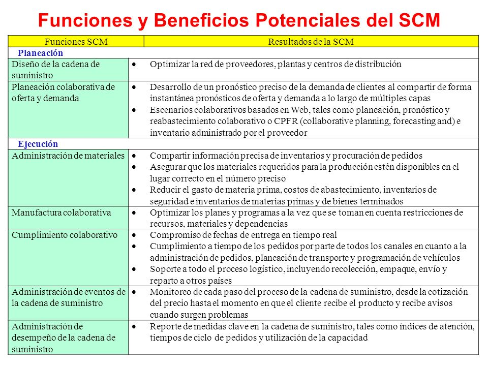 Funciones y Beneficios Potenciales del SCM Funciones SCMResultados de la SCM Planeación Diseño de la cadena de suministro Optimizar la red de proveedo