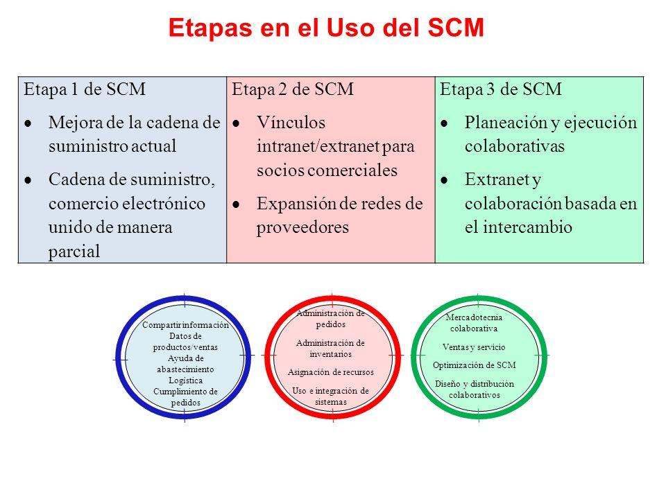 Etapas en el Uso del SCM Etapa 1 de SCM Mejora de la cadena de suministro actual Cadena de suministro, comercio electrónico unido de manera parcial Et