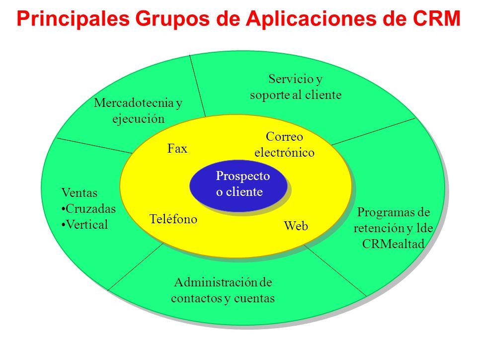 Principales Grupos de Aplicaciones de CRM Mercadotecnia y ejecución Servicio y soporte al cliente Programas de retención y lde CRMealtad Administració