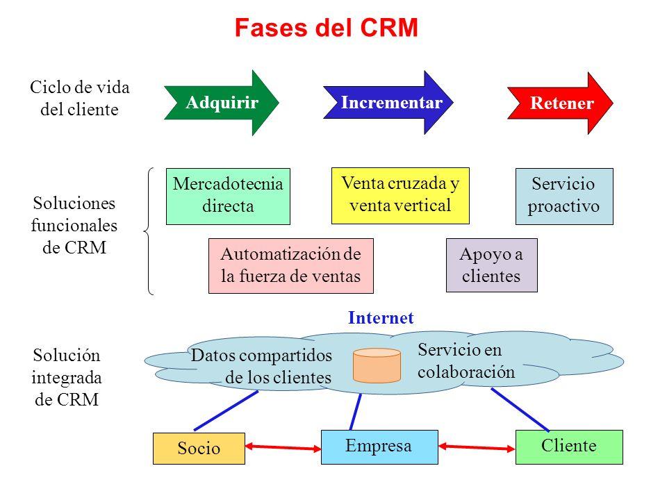 Ciclo de vida del cliente Adquirir Incrementar Retener Mercadotecnia directa Venta cruzada y venta vertical Servicio proactivo Automatización de la fu