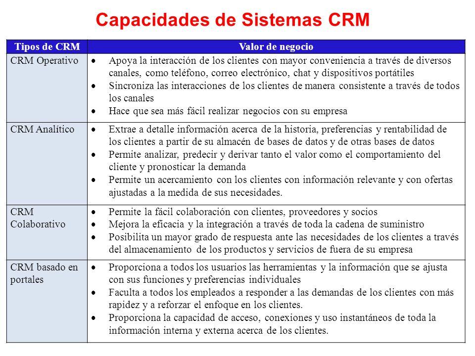 Capacidades de Sistemas CRM Tipos de CRMValor de negocio CRM Operativo Apoya la interacción de los clientes con mayor conveniencia a través de diverso