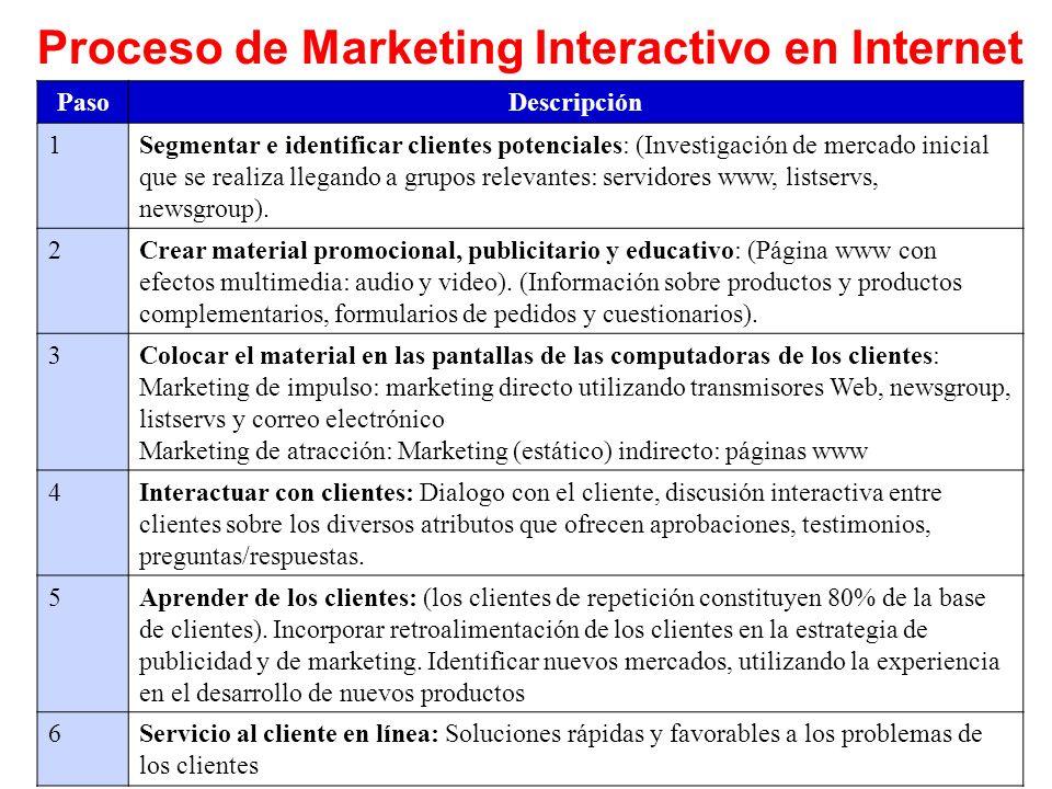 Proceso de Marketing Interactivo en Internet PasoDescripción 1Segmentar e identificar clientes potenciales: (Investigación de mercado inicial que se realiza llegando a grupos relevantes: servidores www, listservs, newsgroup).