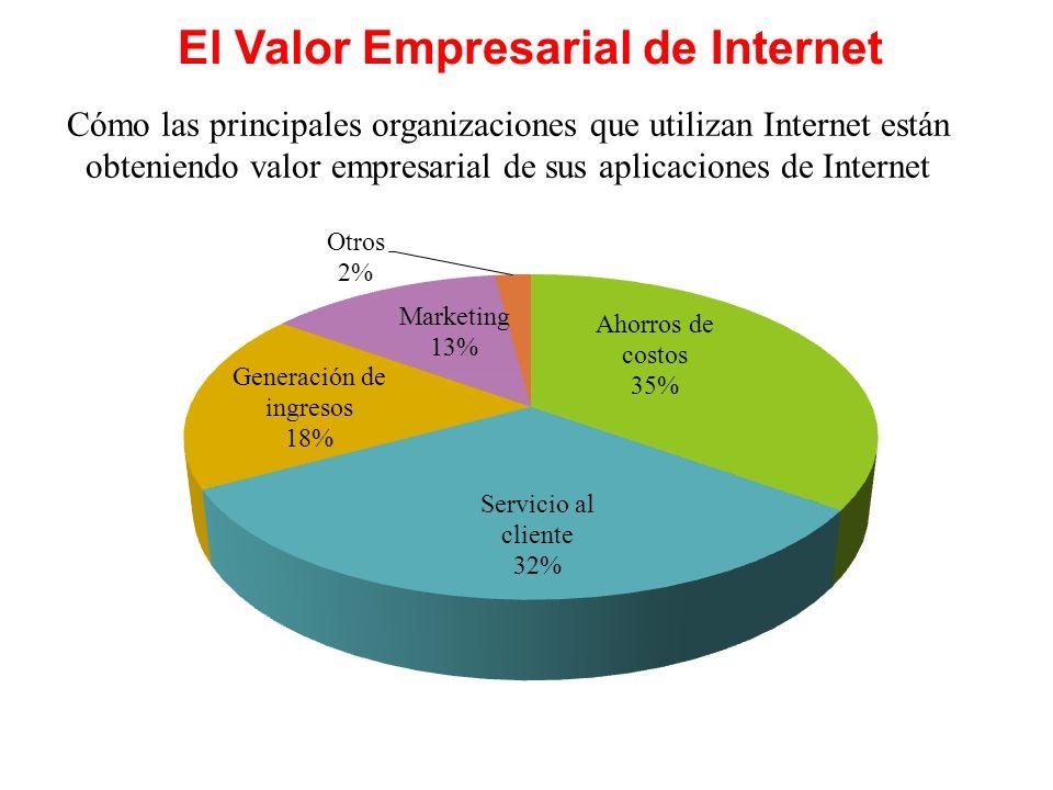 El Valor Empresarial de Internet Cómo las principales organizaciones que utilizan Internet están obteniendo valor empresarial de sus aplicaciones de Internet