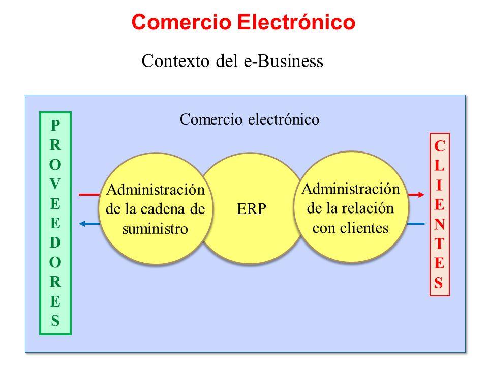Contexto del e-Business Comercio Electrónico Comercio electrónico PROVEEDORESPROVEEDORES CLIENTESCLIENTES ERP Administración de la relación con clientes Administración de la cadena de suministro
